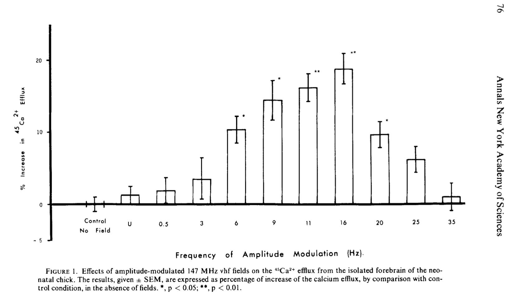 Ross Adey calcium efflux at 16 Hz, NYAS