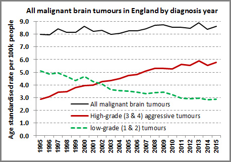Brain Tumors in UK High Grade vs Low Grade