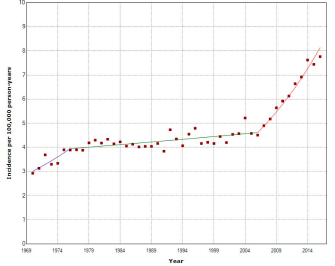 Thyroid Cancer, Women, NORDCAN, 1970-2016