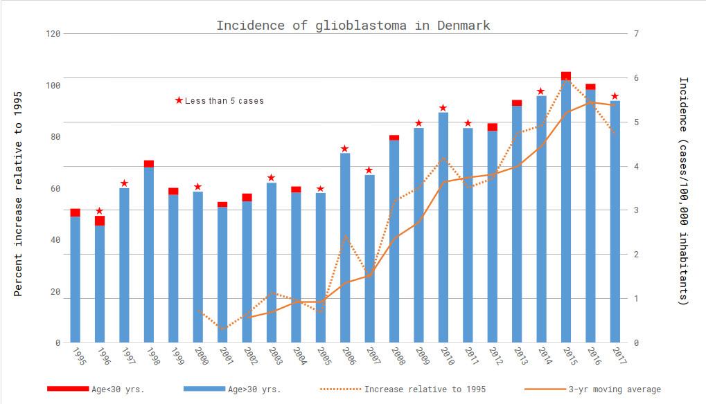 GBM in Denmark 1995-2017