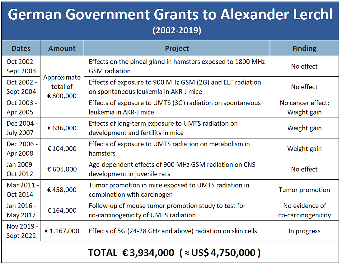 BfS Grants to Alaxander Lerchl, 2002-2019