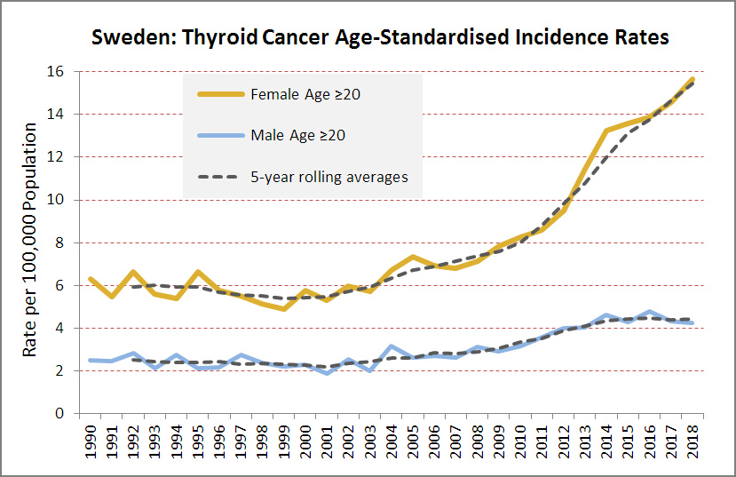 Thyroid Cancer in Sweden, Age>20. 1990-2018