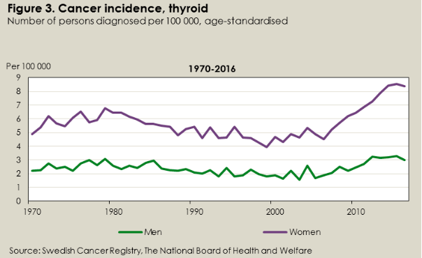 Thyroid Cancer, Sweden, 1970-2016