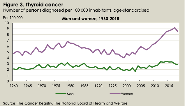 Thyroid Cancer, Sweden, 1960-2018