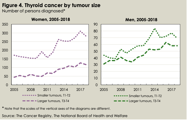 Thyroid Tumor by Size, Sweden, 2005-2018